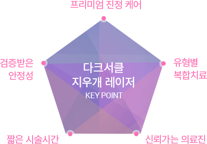 다크 서클 지우개 레이저 KEY POINT